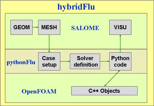 pythonFlu OpenFOAM SALOME coupling scheme